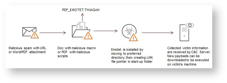 EMOTET+Infection+Chain