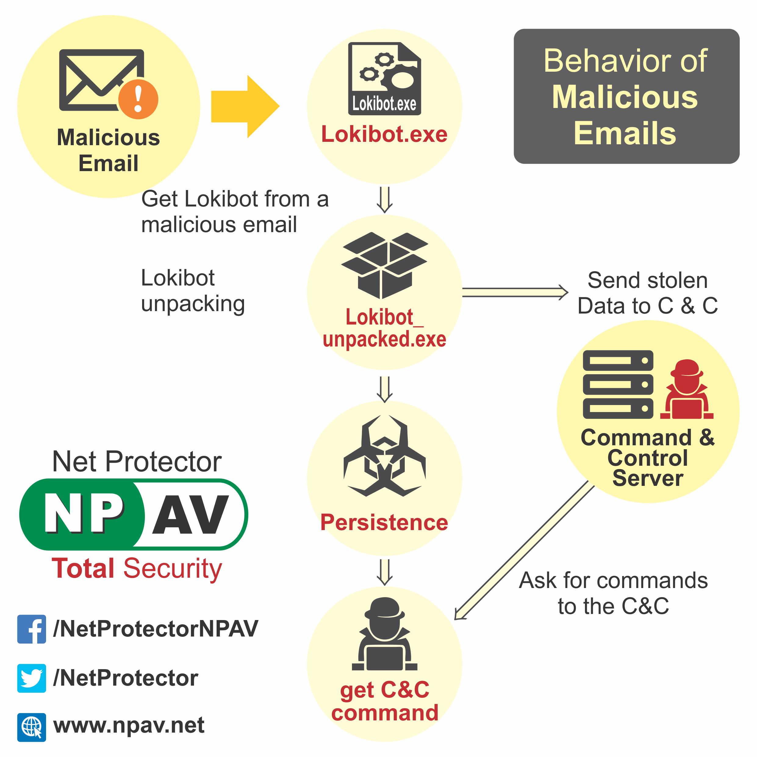 Malicious+Email+Infographics